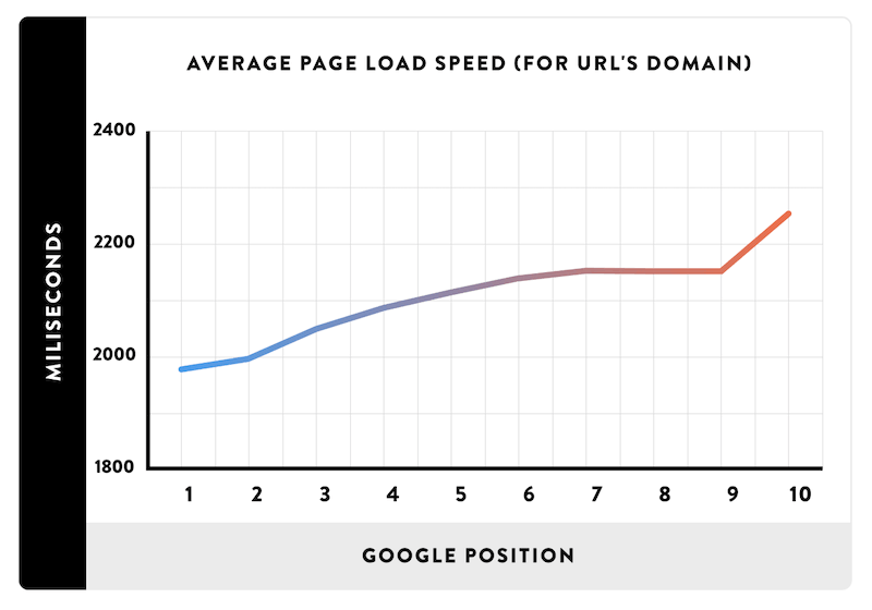Pagespeed Ranking SEO