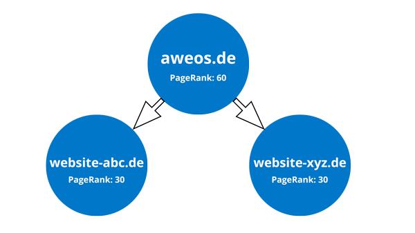 PageRank vereinfacht dargestellt