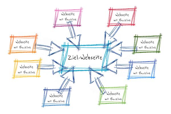 Backlinks visualisiert: Mehrere Webseiten verweisen auf die Ziel-Webseite