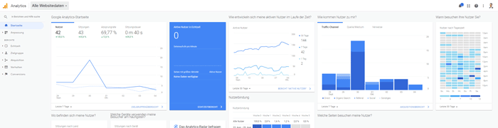 Website Traffic messen mit dem Google Analytics Dashboard