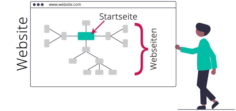 Unterschied Website und Webseite